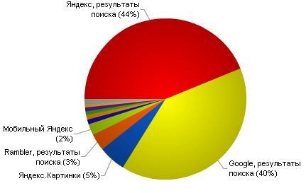 Сайты Архангельска. Статистика Блог29
