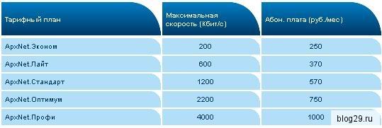 Интернет АТК в Архангельской области