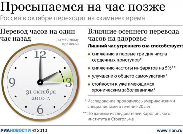 Переводим часы